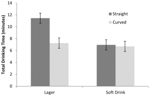 Attwood AS, Scott-Samuel NE, Stothart G, Munafò MR (2012) Glass Shape Influences Consumption Rate for Alcoholic Beverages. PLoS ONE 7(8): e43007. https://doi.org/10.1371/journal.pone.0043007