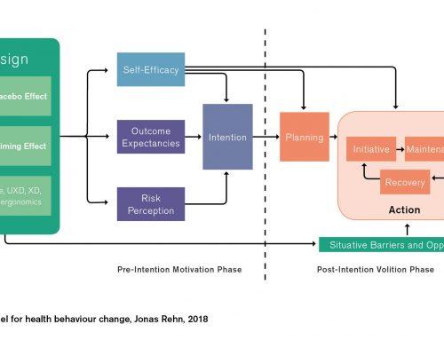 Ein Designmodell zur Veränderung des Gesundheitsverhalten