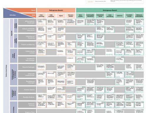 System der gesundheitsfördernden Gestaltung